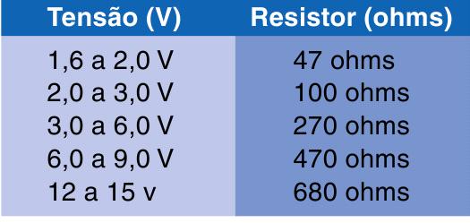 tabela uso de resistor para led loja propagação aberta